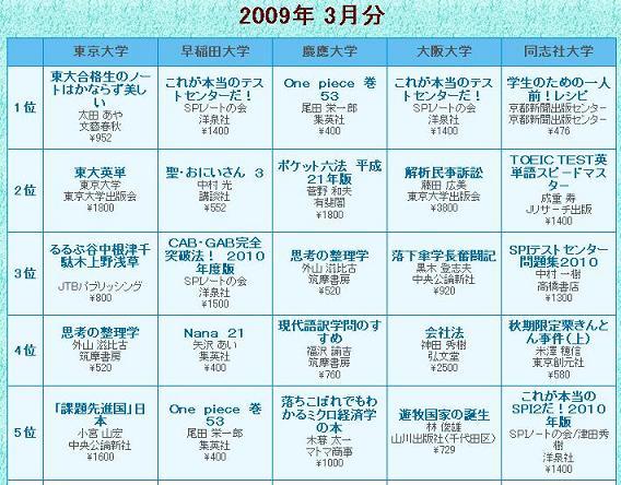 2009年3月分の大学生協売り上げランキング